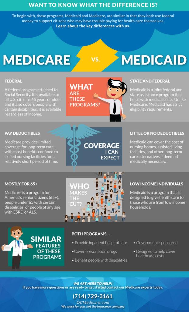 Medicare vs medicaid orange county medicare help and medicare vs medicaid ccuart Images