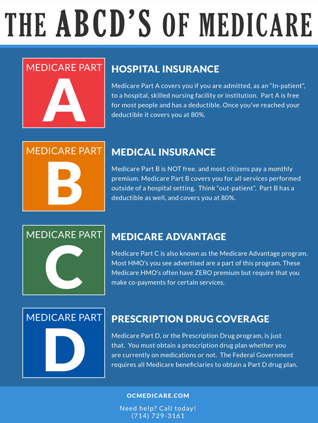 The ABCD's Of Medicare - Orange County Medicare - Help and ...